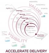 Continuous Improvement with Agile & Lean Transformation