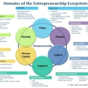 The Entrepreneurship Ecosystem.